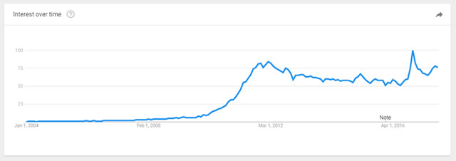 Google trends showing a steady increase in people searching 'qr codes'